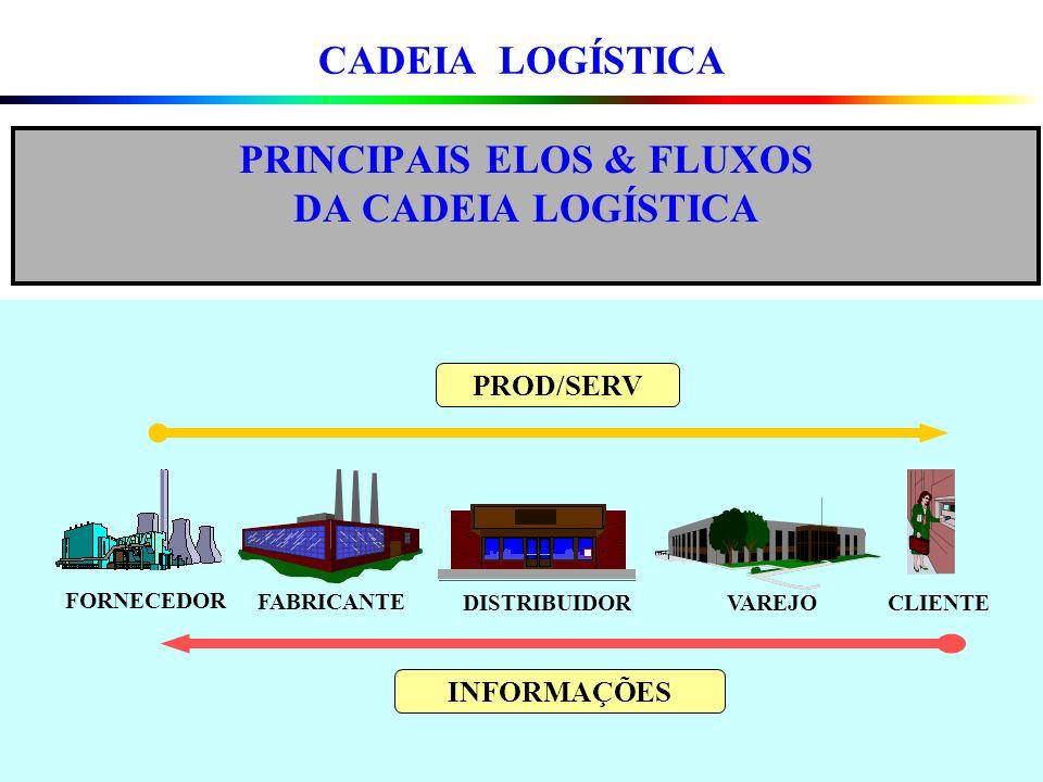 PRINCIPAIS ELOS & FLUXOS