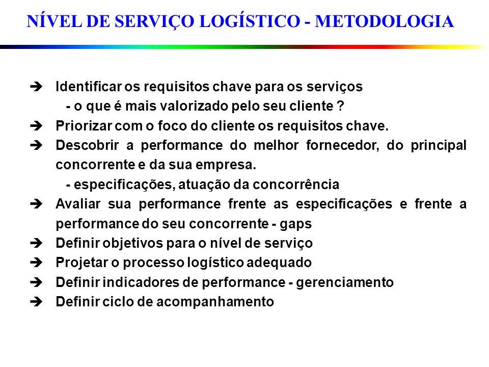 NÍVEL DE SERVIÇO LOGÍSTICO - METODOLOGIA