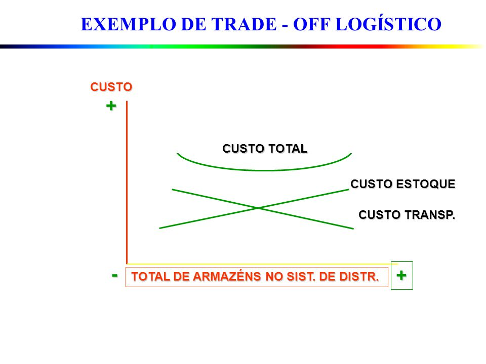 EXEMPLO DE TRADE - OFF LOGÍSTICO