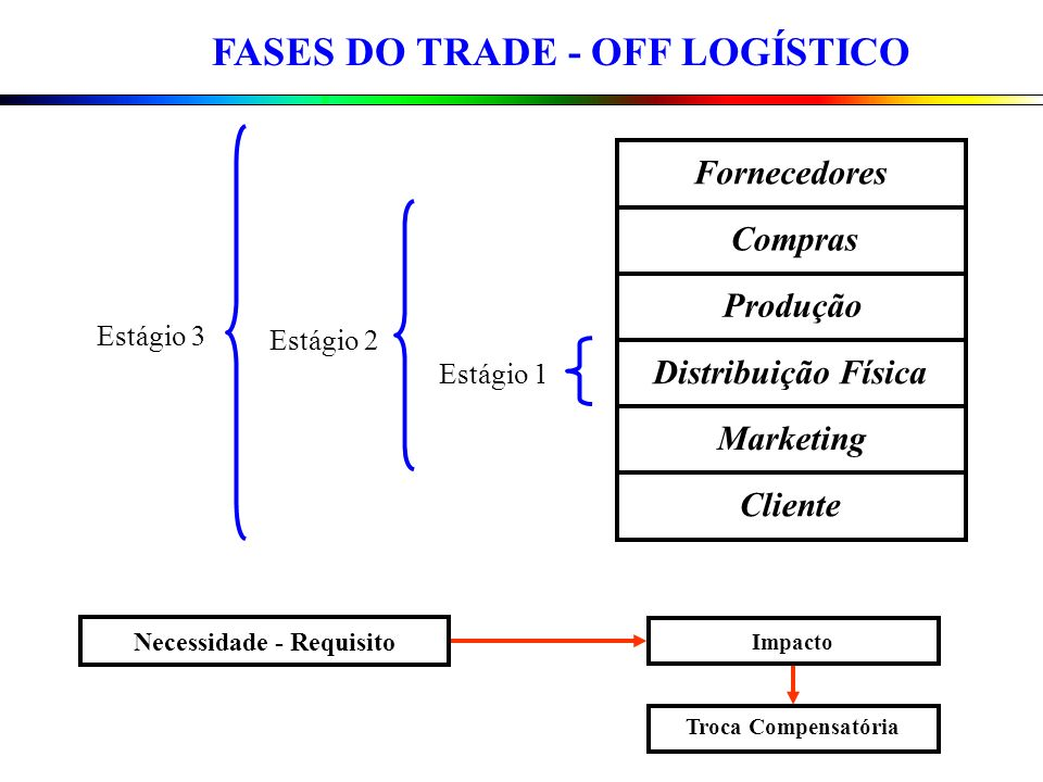 FASES DO TRADE - OFF LOGÍSTICO