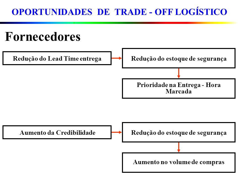 OPORTUNIDADES DE TRADE - OFF LOGÍSTICO