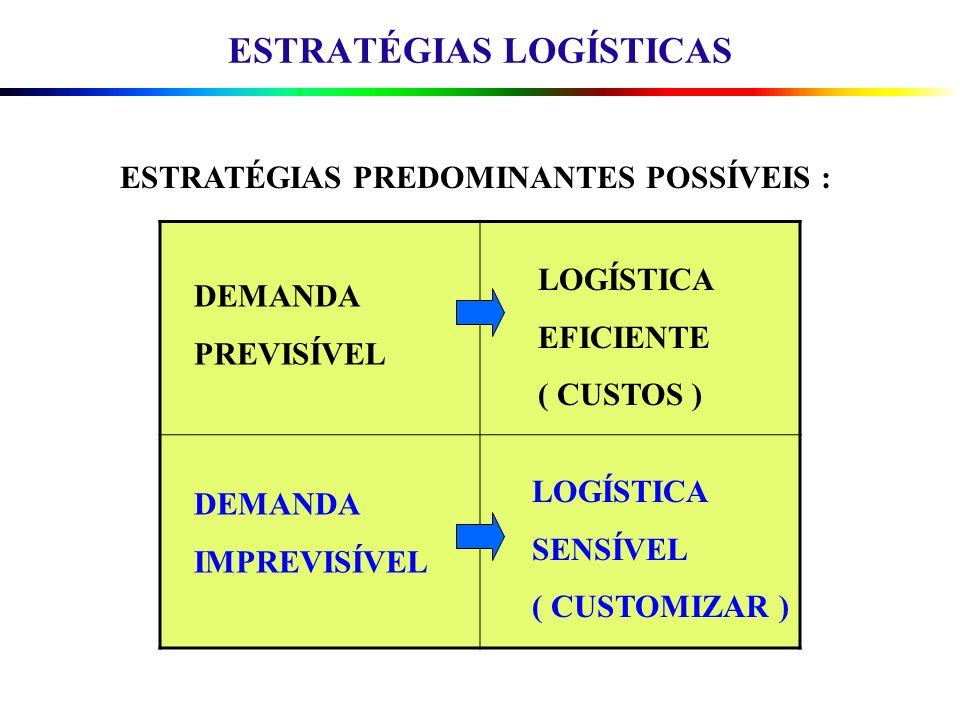 ESTRATÉGIAS LOGÍSTICAS