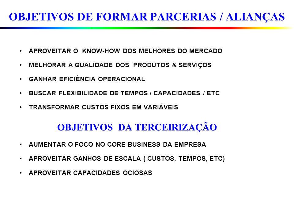 OBJETIVOS DE FORMAR PARCERIAS / ALIANÇAS