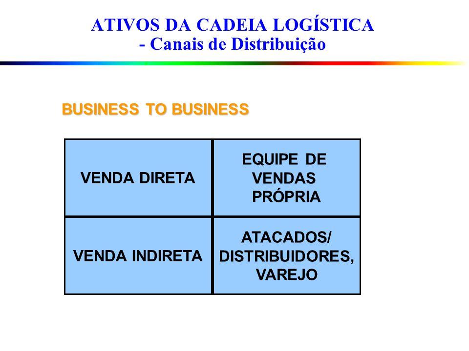 ATIVOS DA CADEIA LOGÍSTICA - Canais de Distribuição