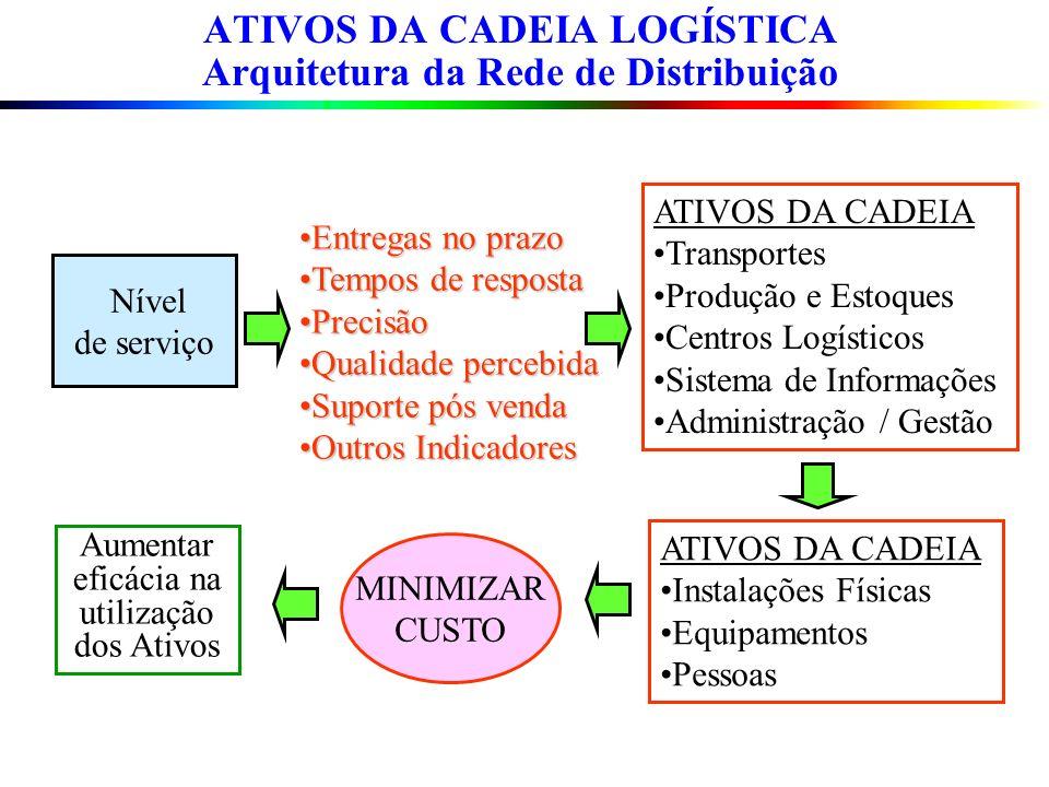 ATIVOS DA CADEIA LOGÍSTICA Arquitetura da Rede de Distribuição