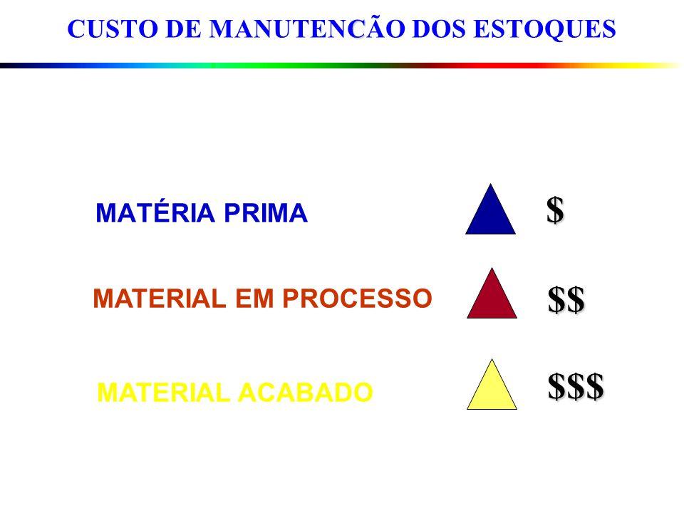 CUSTO DE MANUTENCÃO DOS ESTOQUES