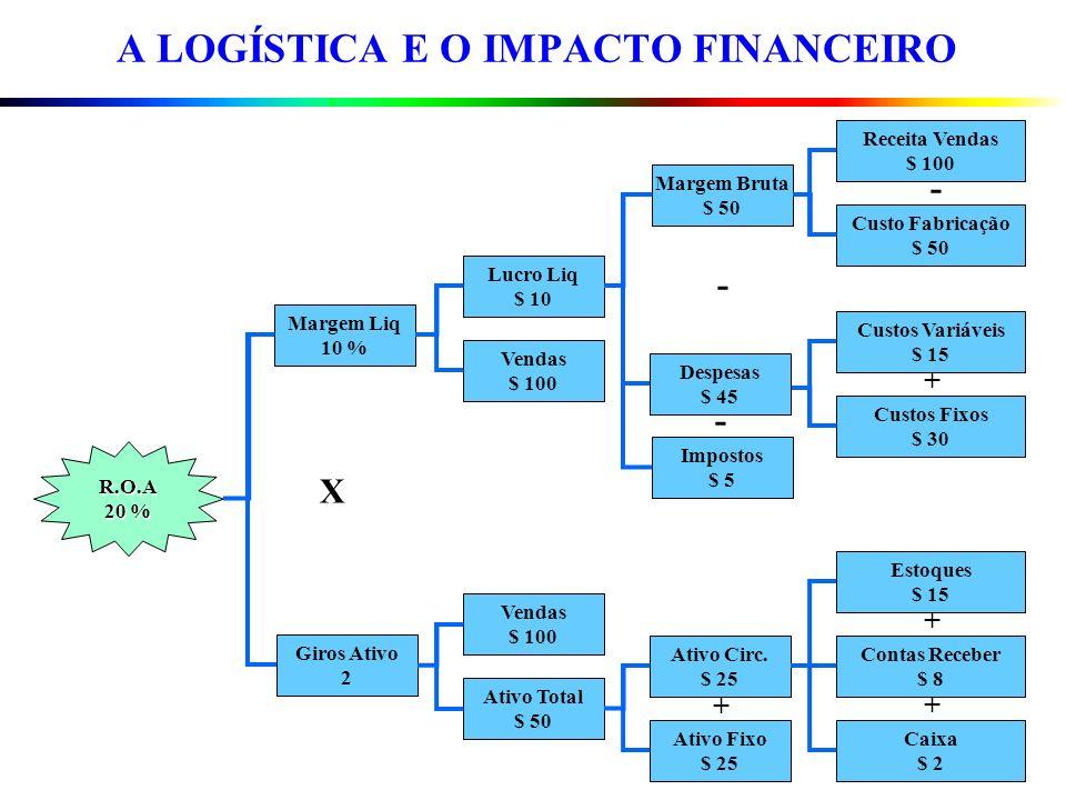 A LOGÍSTICA E O IMPACTO FINANCEIRO