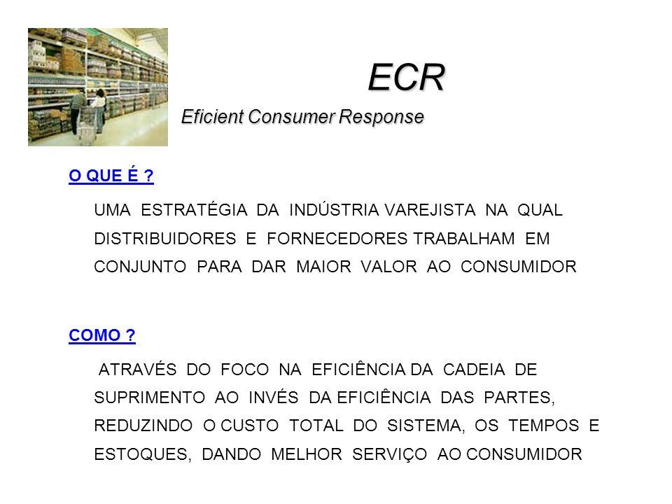 ECR Eficient Consumer Response