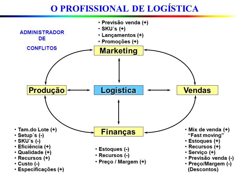 O PROFISSIONAL DE LOGÍSTICA