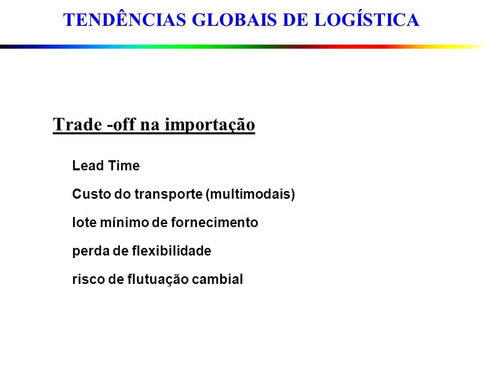 Trade -off na importação