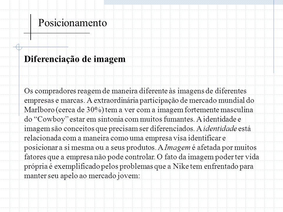 Posicionamento Diferenciação de imagem