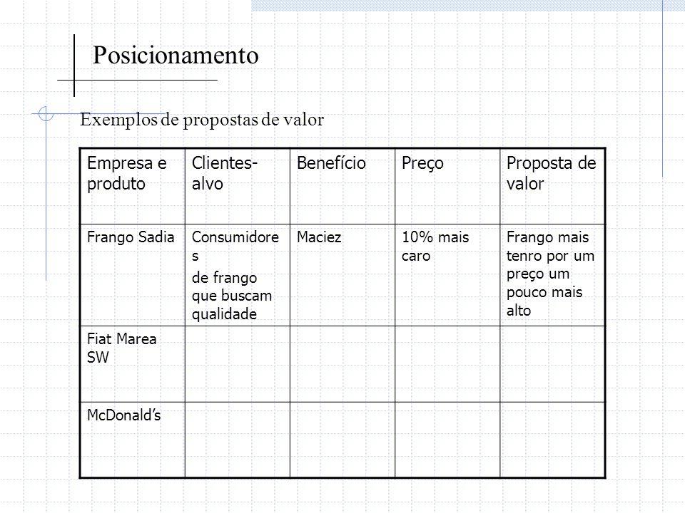 Posicionamento Exemplos de propostas de valor Empresa e produto