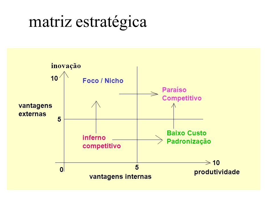 matriz estratégica inovação 10 Foco / Nicho Paraíso Competitivo