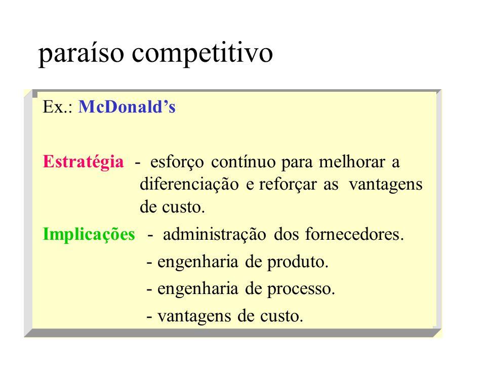 paraíso competitivo Ex.: McDonald's