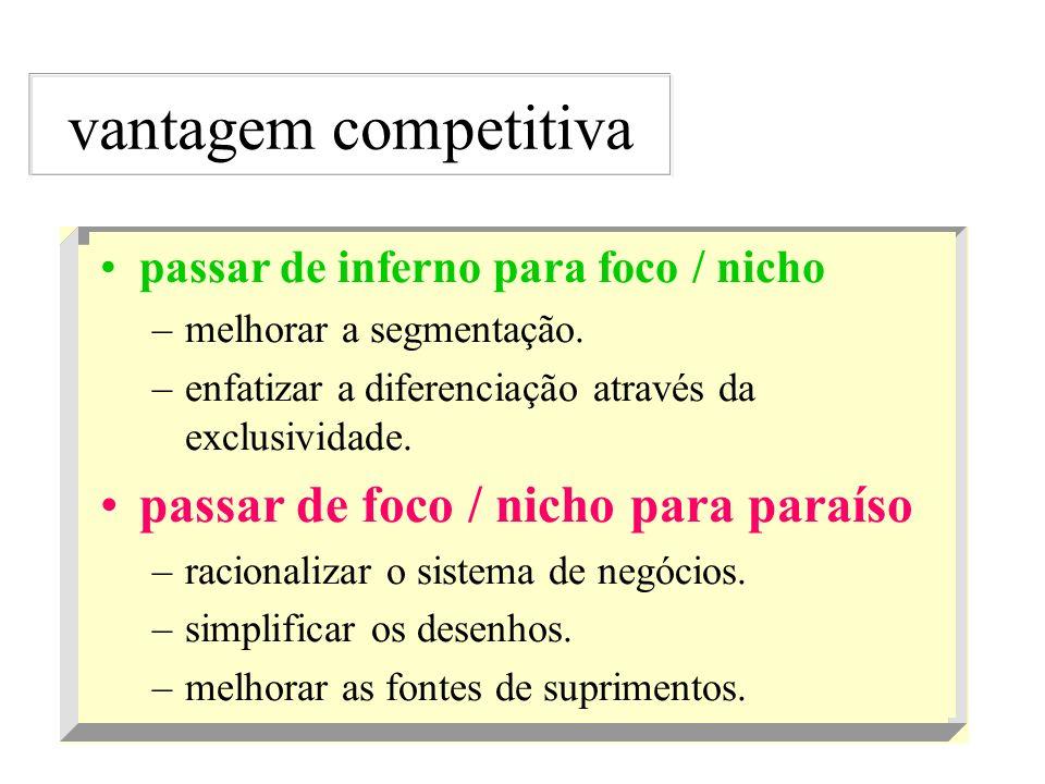 vantagem competitiva passar de foco / nicho para paraíso