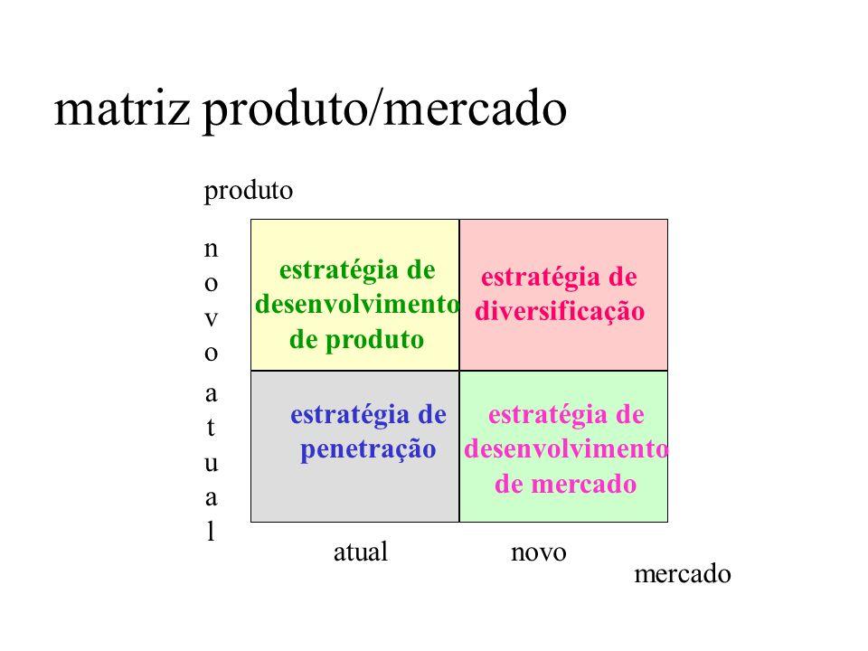 matriz produto/mercado