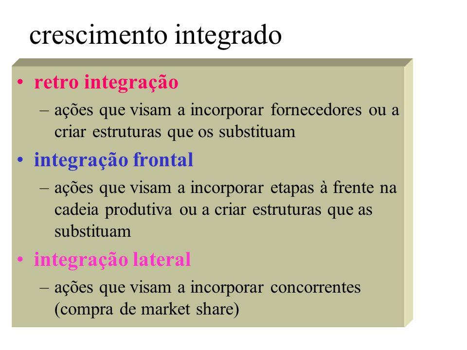 crescimento integrado
