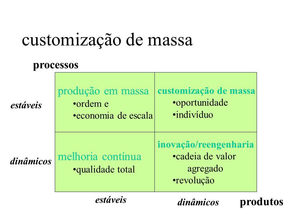 customização de massa processos produção em massa melhoria contínua