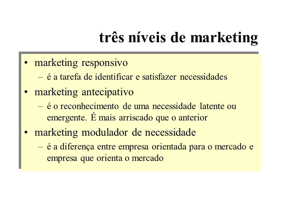 três níveis de marketing