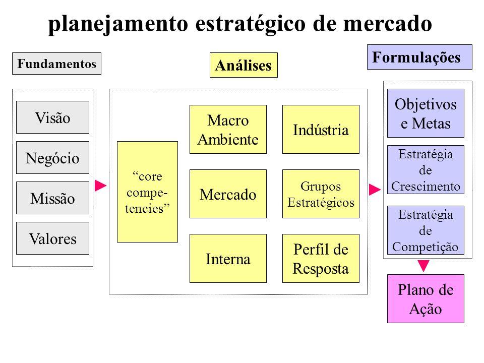 planejamento estratégico de mercado