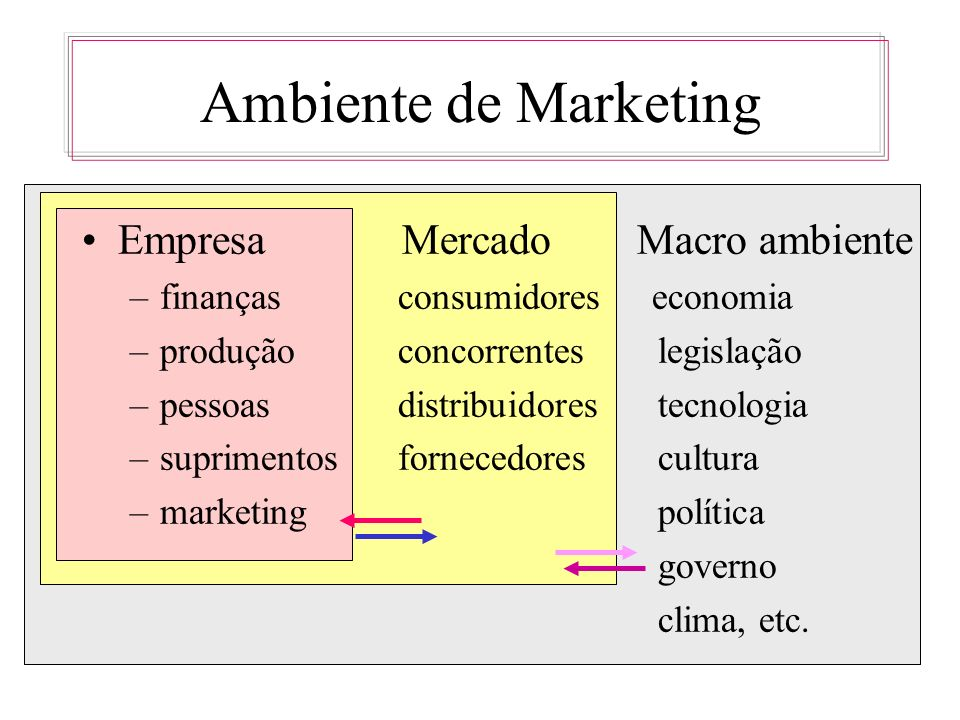 Ambiente de Marketing Empresa Mercado Macro ambiente