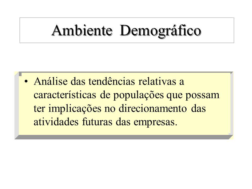 Ambiente Demográfico