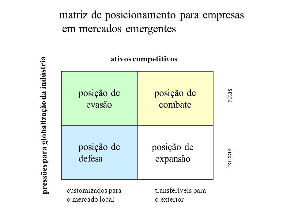 matriz de posicionamento para empresas em mercados emergentes