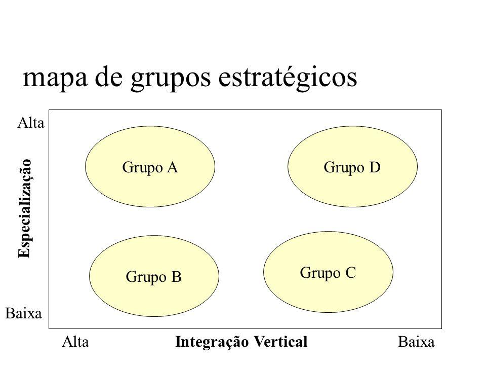 mapa de grupos estratégicos