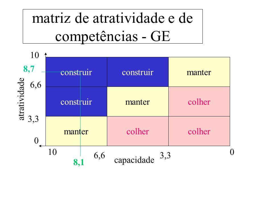 matriz de atratividade e de competências - GE