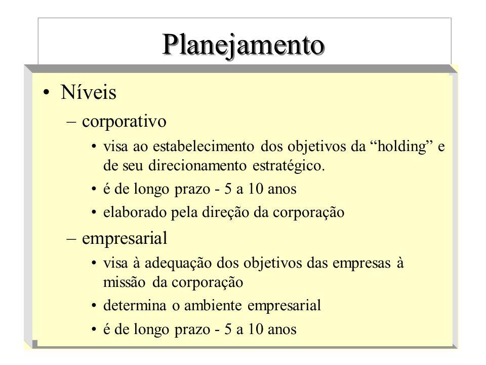 Planejamento Níveis corporativo empresarial