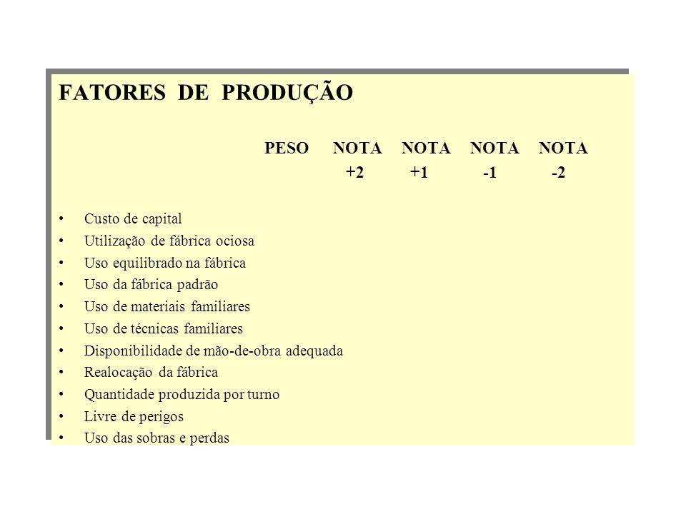 FATORES DE PRODUÇÃO +2 +1 -1 -2 Custo de capital