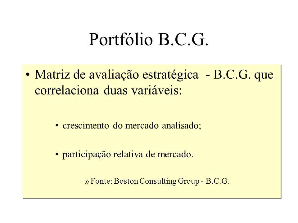 Portfólio B.C.G.Matriz de avaliação estratégica - B.C.G. que correlaciona duas variáveis: crescimento do mercado analisado;