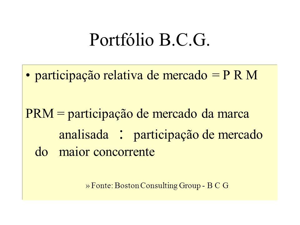 Portfólio B.C.G. participação relativa de mercado = P R M