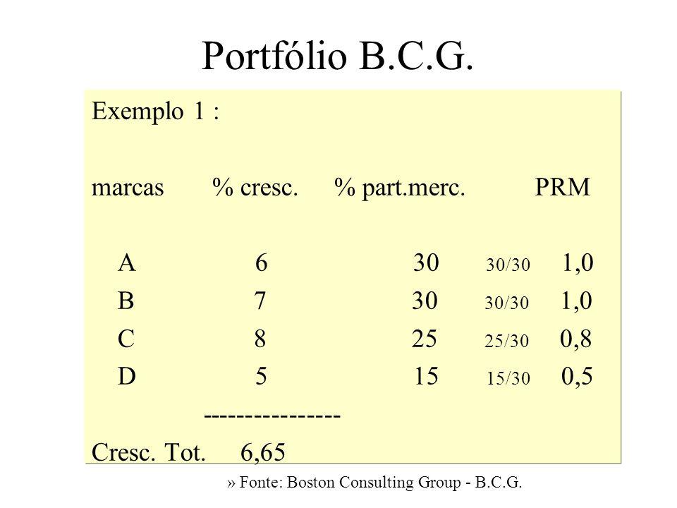 Portfólio B.C.G. Exemplo 1 : marcas % cresc. % part.merc. PRM