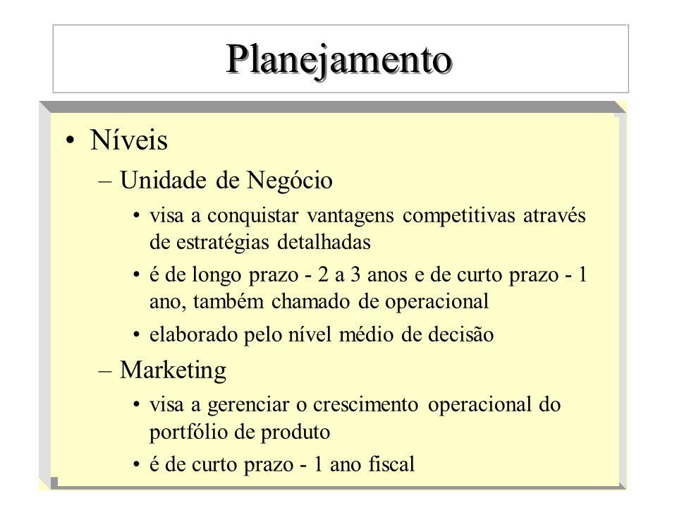 Planejamento Níveis Unidade de Negócio Marketing