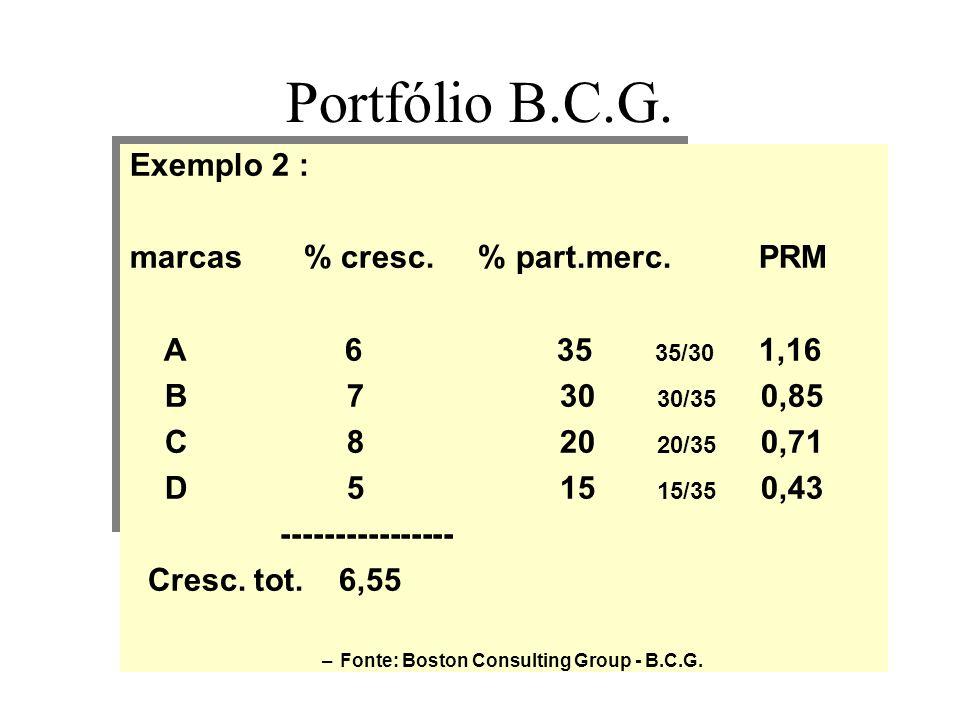 Portfólio B.C.G. Exemplo 2 : marcas % cresc. % part.merc. PRM