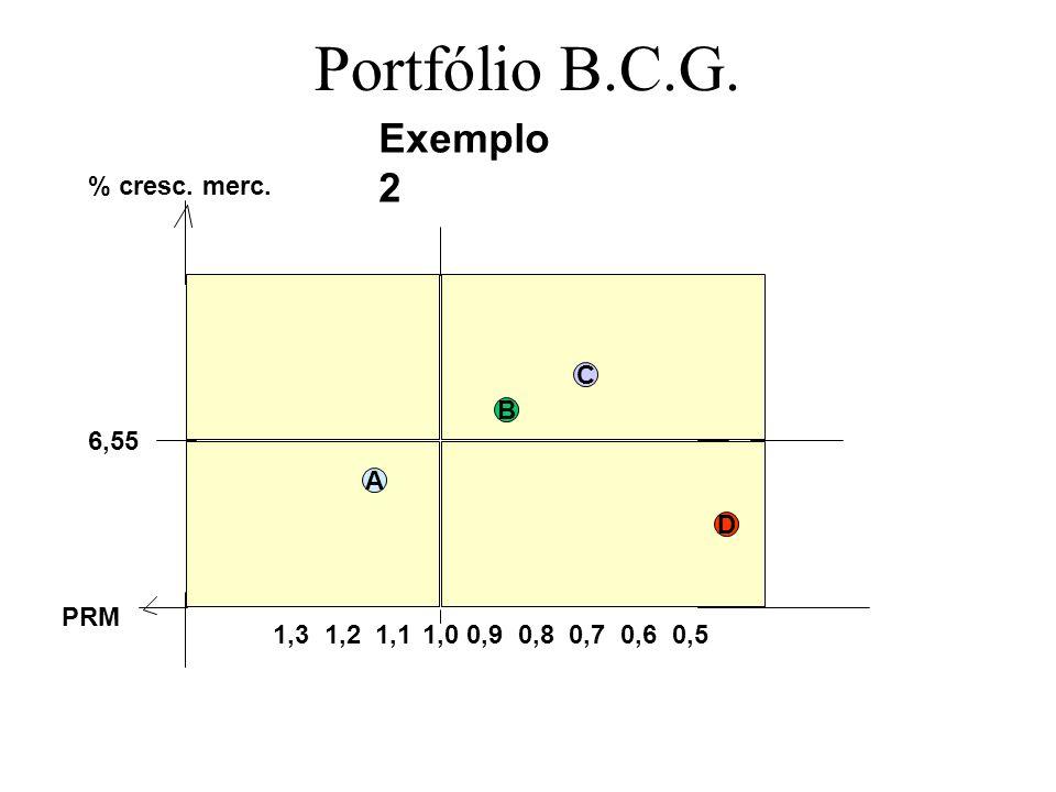 Portfólio B.C.G. Exemplo 2 1,0 PRM % cresc. merc. 1,3 1,2 1,1