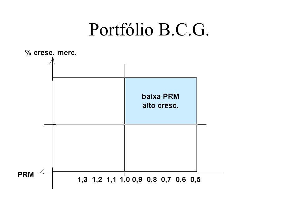 Portfólio B.C.G. 1,0 baixa PRM alto cresc. PRM % cresc. merc.