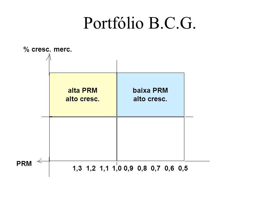 Portfólio B.C.G. 1,0 alta PRM alto cresc. baixa PRM PRM % cresc. merc.