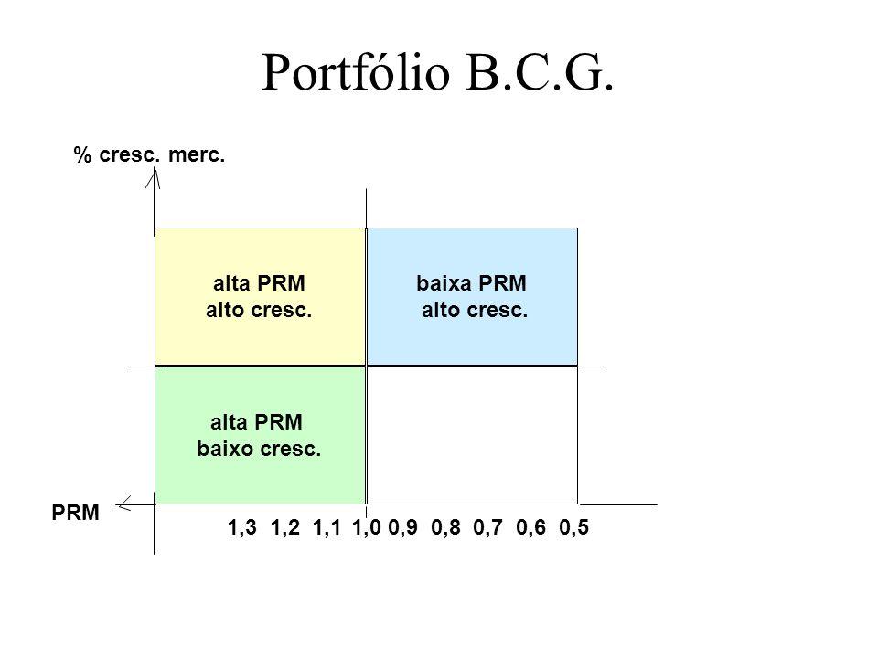 Portfólio B.C.G. 1,0 alta PRM alto cresc. baixa PRM baixo cresc. PRM