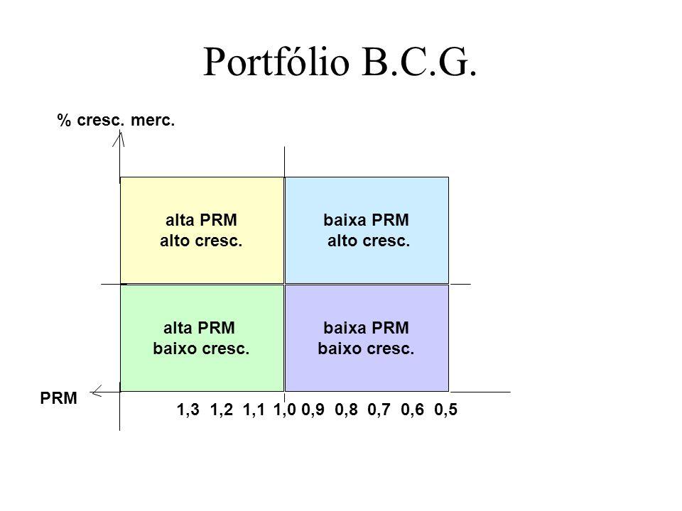 Portfólio B.C.G. % cresc. merc. alta PRM alto cresc. baixa PRM