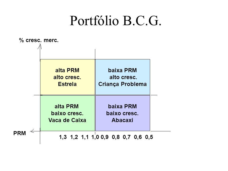 Portfólio B.C.G. alta PRM alto cresc. Estrela baixa PRM