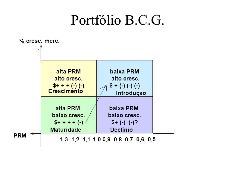 Portfólio B.C.G. alta PRM alto cresc. $+ + + (-) (-) baixa PRM