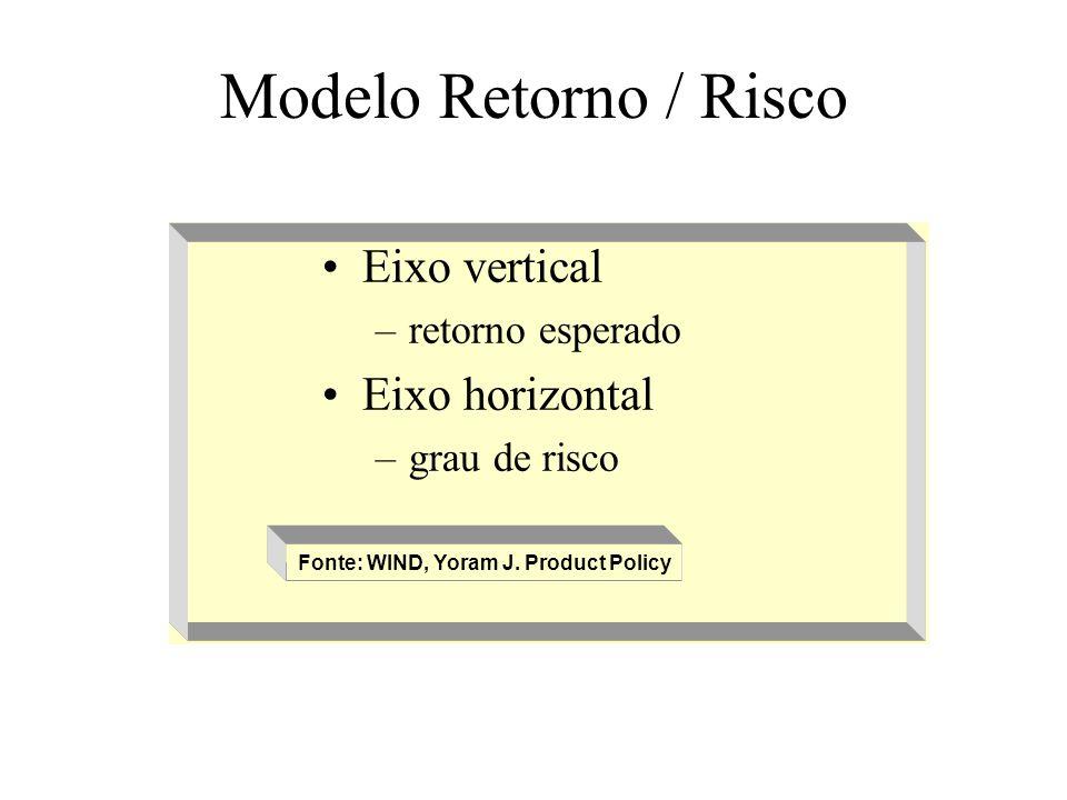 Modelo Retorno / Risco Eixo vertical Eixo horizontal retorno esperado
