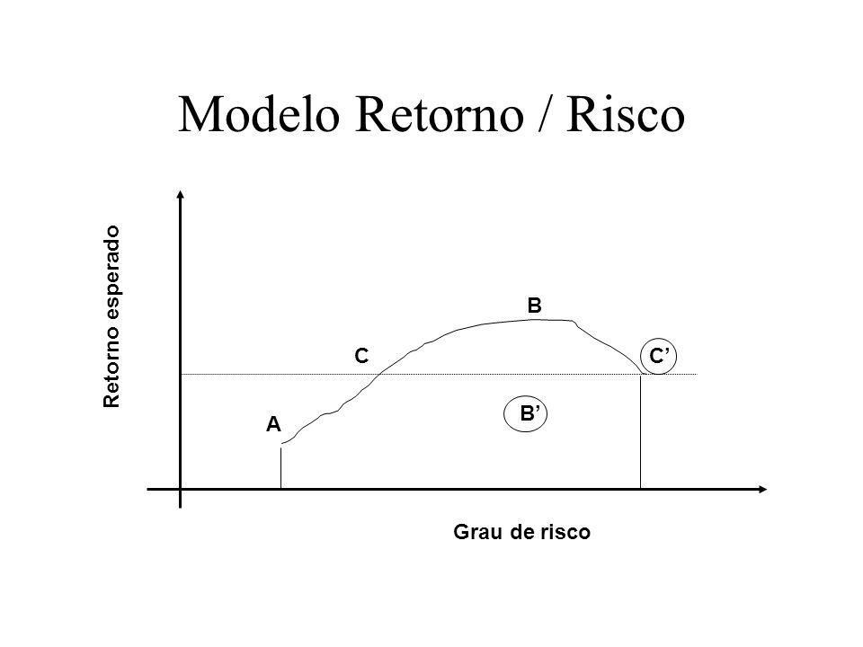 Modelo Retorno / Risco Grau de risco Retorno esperado A B' B C C' C'