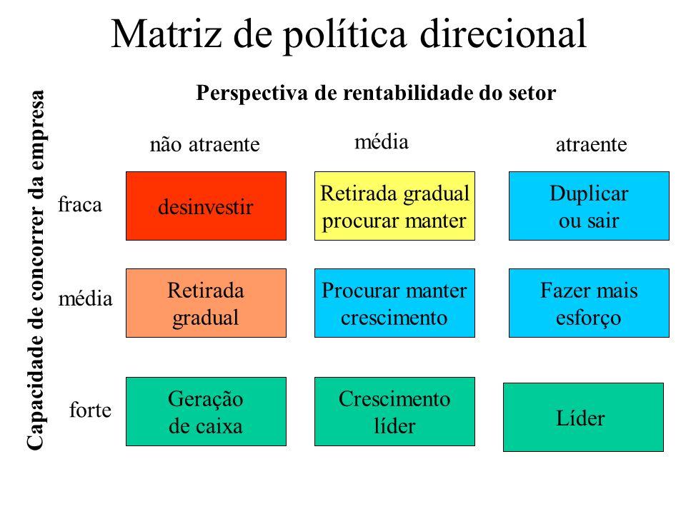 Matriz de política direcional