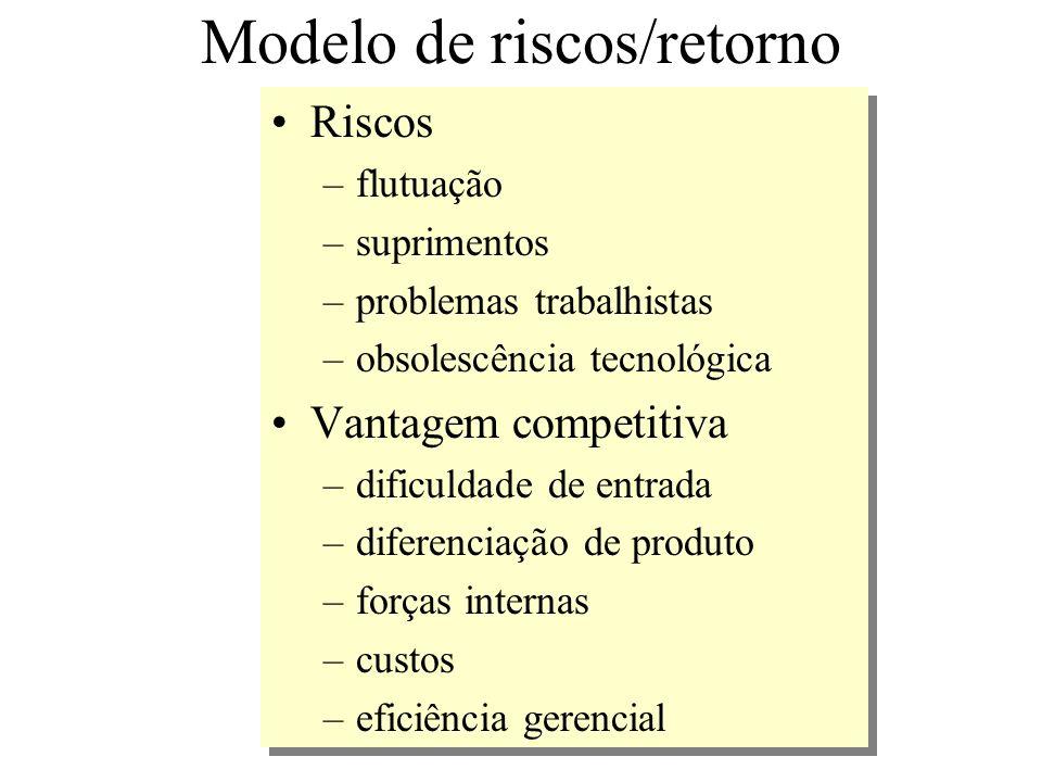 Modelo de riscos/retorno