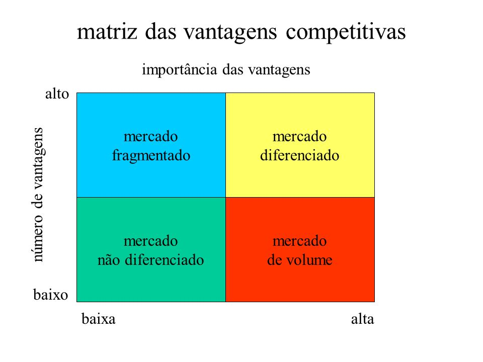 matriz das vantagens competitivas