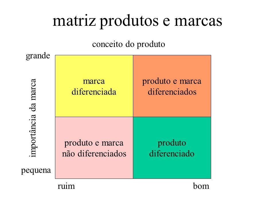matriz produtos e marcas
