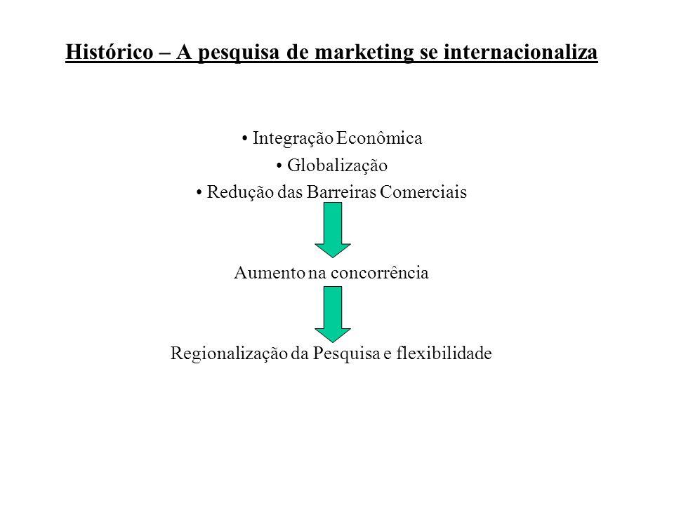 Histórico – A pesquisa de marketing se internacionaliza